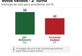 Datafolha para presidente em votos válidos: Bolsonaro tem 58% e Haddad tem 42%