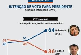 PESQUISA DATAPODER: Bolsonaro tem 64% e Haddad, 36% das intenções de voto