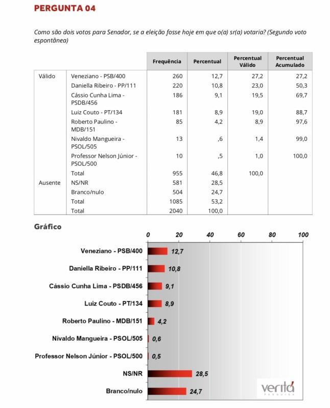 pesquisaveritasenado2 04 - PESQUISA SENADO: Veneziano empata com Cássio e Daniella ultrapassa Couto - VEJA NÚMEROS