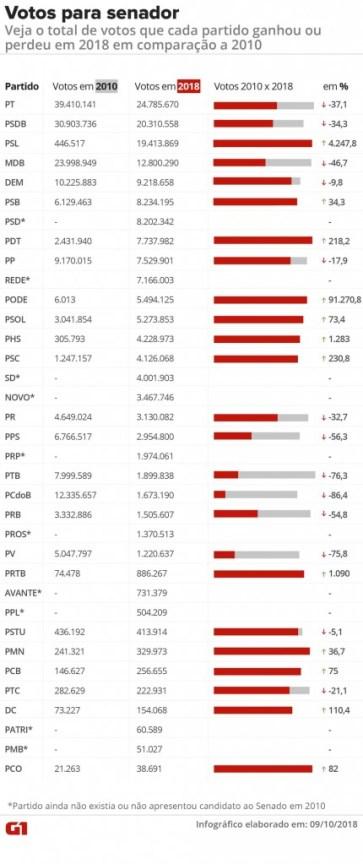 votos senador 126x300 - Líderes, PT e PSDB perdem mais de 30% dos votos para senador; PSL dispara e fica em 3º lugar