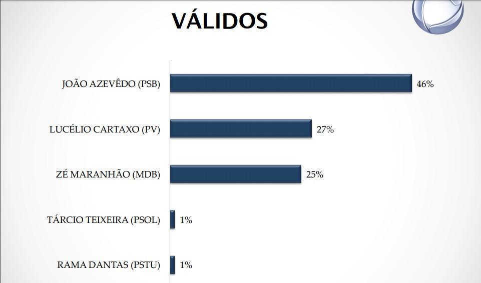 votos válidos - PESQUISA REAL TIME BIG DATA: João Azevedo cresce e pode ganhar em primeiro turno; há novidade no segundo lugar