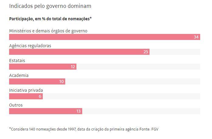 INDICADOS - SERÁ O FIM DAS AGÊNCIAS REGULADORAS? Indicados por Bolsonaro querem controle total de editais, outorgas e fiscalizações