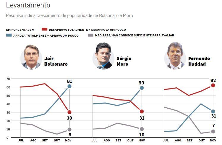 ipsos 1 - PESQUISA IPSOS: Bolsonaro e Sérgio Moro têm desempenho bem avaliado após eleições