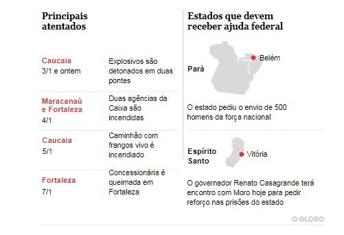 atentados - A exemplo do Ceará, Pará e Espírito Santo pedem ajuda federal para segurança