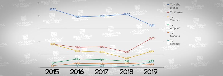 montagem337 - CHEGANDO PARA A BRIGA: Primeiro lugar no IBOPE da TV tem queda significativa enquanto segundo e terceiro lugar subiram - VEJA COMPARAÇÃO