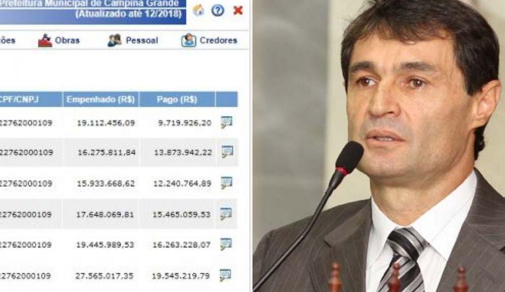 Romero Rodrigues pagou quase R$ 90 milhões a empresa envolvida em escândalo que botou Roberto Santiago na Cadeia