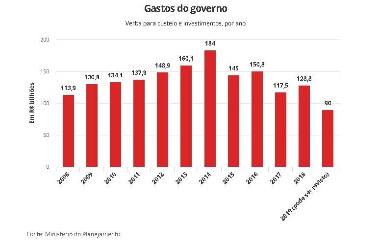 Capturarl - R$ 29 BILHÕES: Bloqueio no orçamento faz verba para custeio e investimentos ser a menor dos últimos dez anos