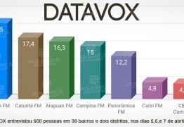 RÁDIOS DE CAMPINA GRANDE: Instituto DataVox detalha pesquisa de audiência; Veja os números