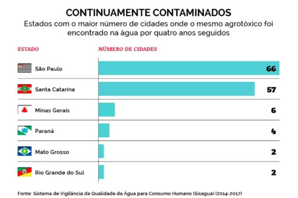 figura3 1024x683 - COQUETEL BATIZADO: 12 agrotóxicos são detectados na água potável que abastece João Pessoa; Veja outras cidades