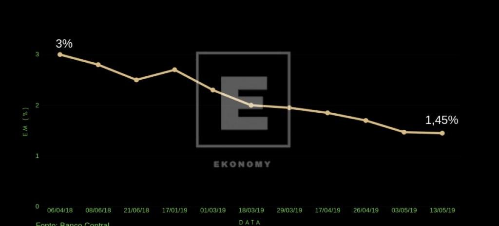 Estimativa de Crescimento do PIB no Brasil 1200x545 c 1024x465 - O otimismo econômico para o ano de 2019 acabou?