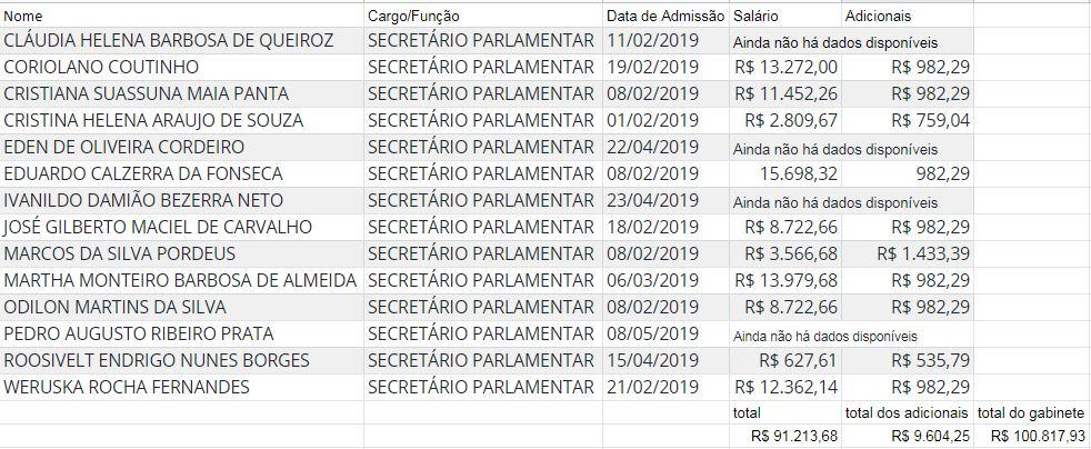 print planilha gastos gabinete gervásio maia - GABINETE DO DIA: confira os gastos do gabinete de Gervásio Maia, o deputado mais votado da PB