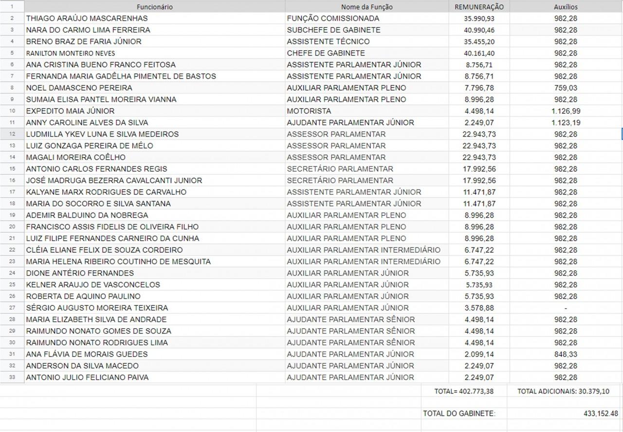 salários gabinete de maranhão - GABINETE DE JOSÉ MARANHÃO: Senador possui servidores com os maiores salários dentre os paraibanos