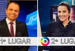 IBOPE CAMPINA GRANDE: TV Paraíba leva o primeiro lugar nos noticiários da noite e deixa TV Borborema na vice-liderança