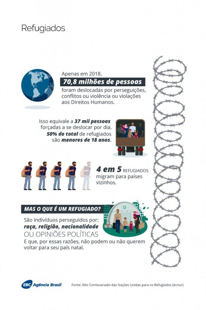 infografico refugiados 680x1024 - Quase 71 milhões de pessoas foram forçadas a deixar seus lares em 2018