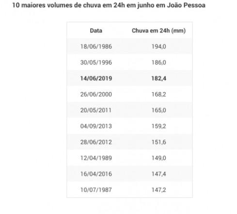 papdfapfpap 515x465 - ALAGAMENTOS E DESMORONAMENTOS: Previsão é de chuva volumosa e persistente entre Alagoas e Paraíba