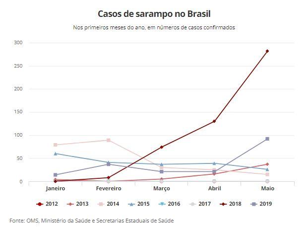 sarampo 20160803 00095 - Registrados mais de 100 casos de sarampo no Brasil