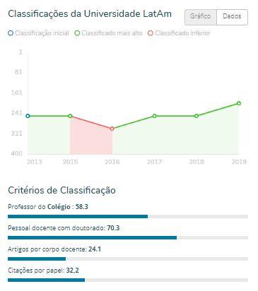 uepb gráfico - RANKING: Universidades paraibanas se destacam entre as melhores instituições de ensino da América Latina