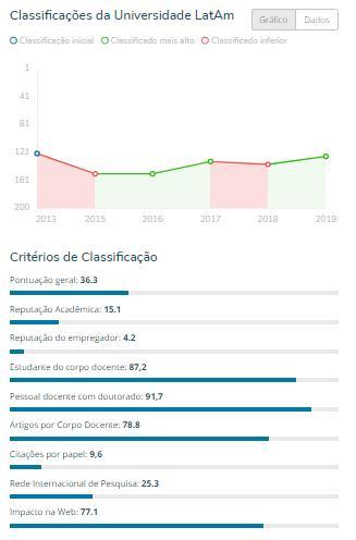 ufcg gráfico - RANKING: Universidades paraibanas se destacam entre as melhores instituições de ensino da América Latina