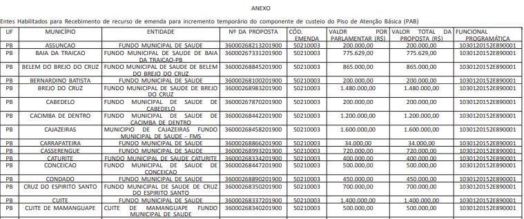 1 - TOMA LÁ DÁ CÁ? Municípios paraibanos recebem mais de R$ 51 milhões em emendas para a saúde