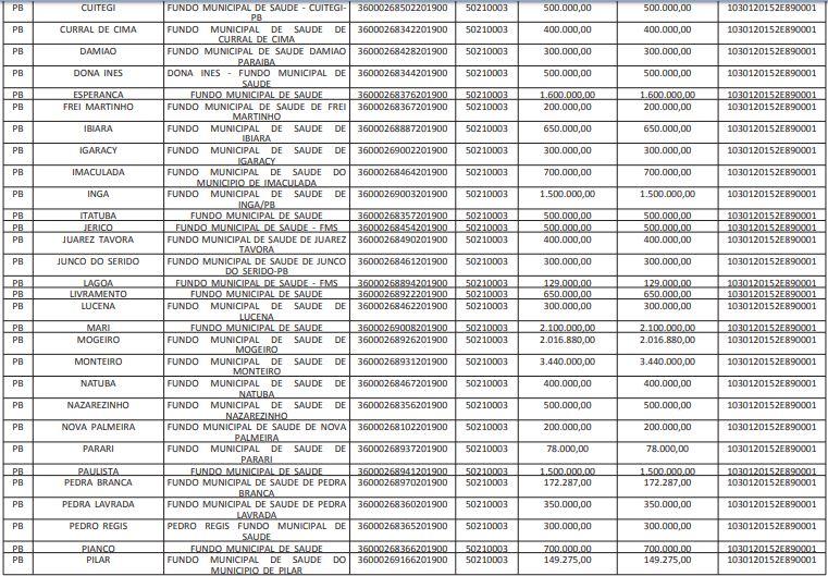 2 - TOMA LÁ DÁ CÁ? Municípios paraibanos recebem mais de R$ 51 milhões em emendas para a saúde