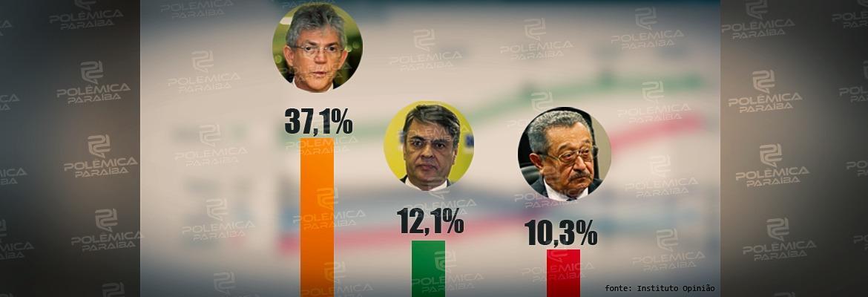 WhatsApp Image 2019 07 22 at 16.07.42 - PESQUISA OPINIÃO/ARAPUAN: Ricardo Coutinho é a maior liderança política da Paraíba com 37% de preferência