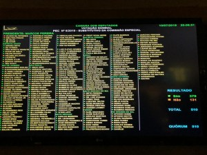 bb96d140 60f1 4a8a 9a50 143f5a79249d 300x225 - REFORMA DA PREVIDÊNCIA: 4 votos contra e, 8 a favor; veja como votaram os deputados da Paraíba