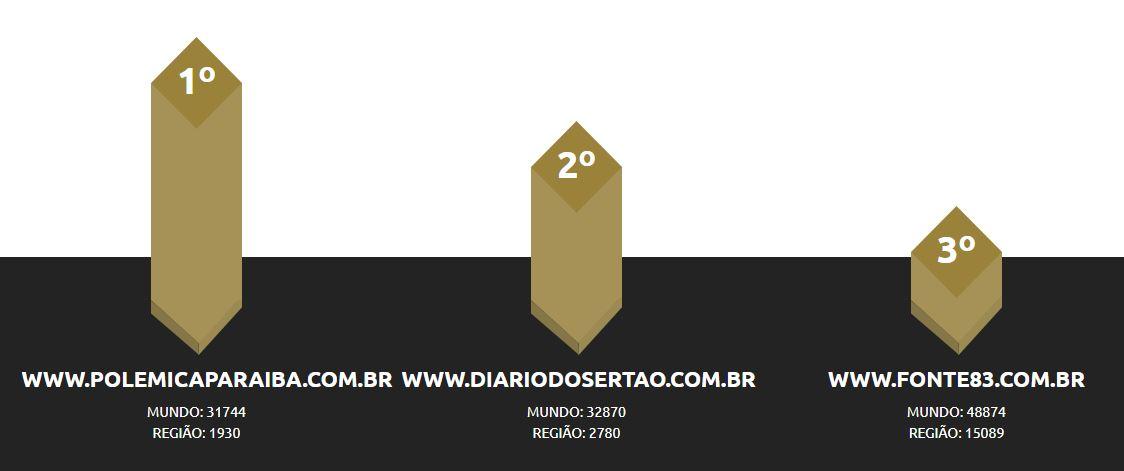 topsites - TOP SITE: Polêmica Paraíba bate recorde com mais de 3,3 milhões de acessos no mês de junho