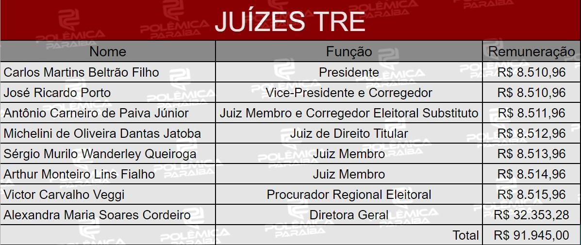 Lupa 10 Tabela - LUPA DO POLÊMICA: Conheça quem são e quanto recebem os responsáveis pela Justiça Eleitoral na Paraíba - VEJA TABELA