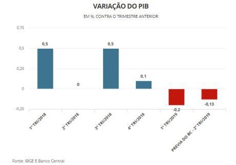 economia 1 300x210 - PIB recua 0,13% no 2º trimestre e indica início de recessão técnica