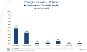tabela.fsb .01 300x182 - REVISTA VEJA: se a eleição de 2020 fosse hoje, Bolsonaro venceria Haddad com 48% dos votos contra 35% do petista, mostra pesquisa