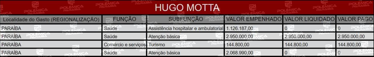 Lupa 15 Tabela Hu - LUPA DO POLÊMICA: Quais e para onde foram as Emendas Parlamentares dos deputados da Paraíba em 2019 - VEJA LISTA