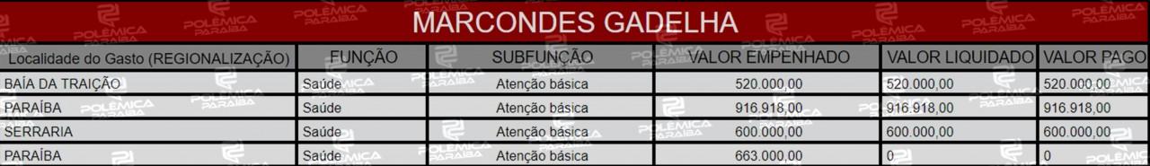 Lupa 16 Tabela Marcondes Gadelha - HERANÇA: Conheça as emendas deixadas para a Paraíba por três parlamentares sem mandato