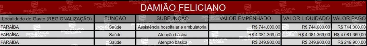 Lupa 17 Tabela Damião Feliciano - LUPA DO POLÊMICA: Conheça as áreas beneficiadas pelas emendas parlamentares dos deputados federais paraibanos em 2019