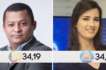 montagem580 matutino - IBOPE DA MANHÃ: Vitória apertada confere ao Sistema Correio liderança no primeiro horário da TV paraibana