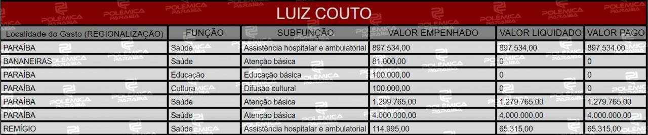 Lupa 18 Tabela Luiz Couto - LUPA DO POLÊMICA:  Veja as emendas parlamentares de três ex-deputados paraibanos que escolheram deixar a câmara em 2019