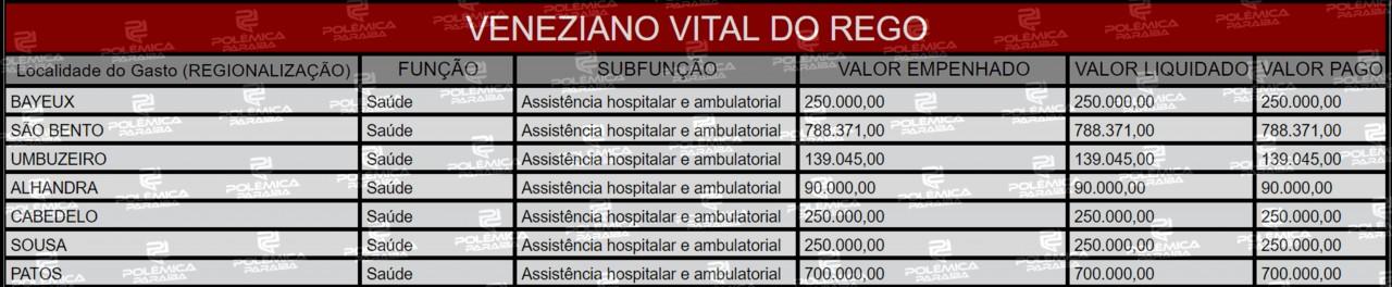 Lupa 18 Tabela Veneziano1 - LUPA DO POLÊMICA:  Veja as emendas parlamentares de três ex-deputados paraibanos que escolheram deixar a câmara em 2019