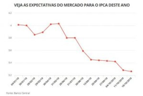 inflação 300x202 - Economistas reduzem estimativa de inflação para 2019