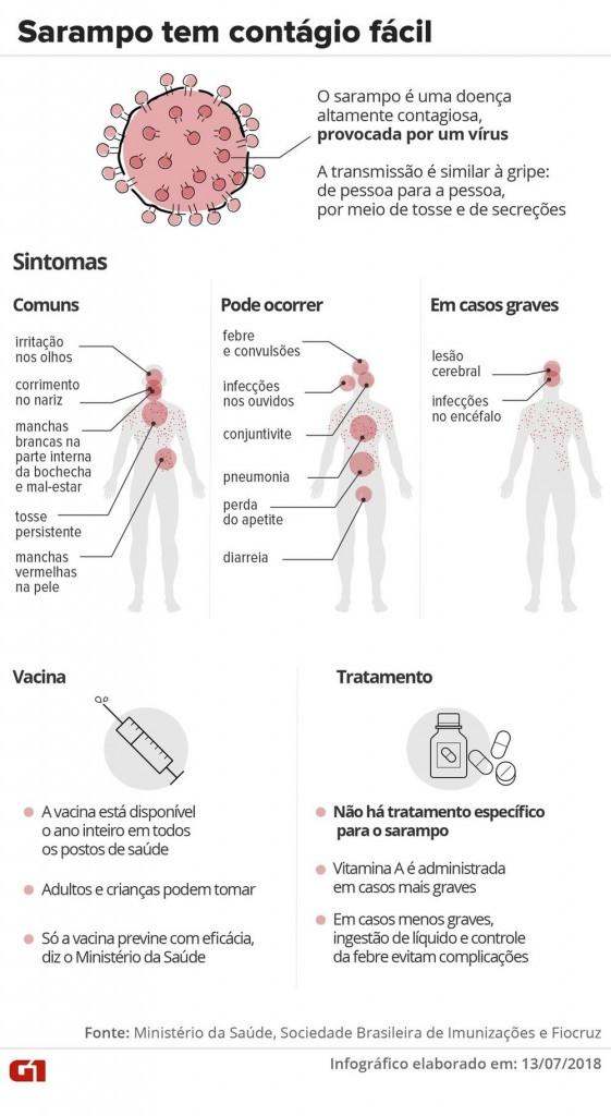 sarampo info - SAÚDE: número de casos de sarampo confirmados na Paraíba sobe para onze