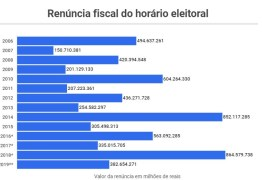 Globo fica com um terço da renúncia de impostos com horário eleitoral