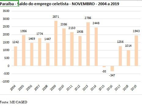 PARAÍBA CAGED - TENDÊNCIA: economia da Paraíba cria 1.943 vagas de emprego em Novembro, confirma Caged
