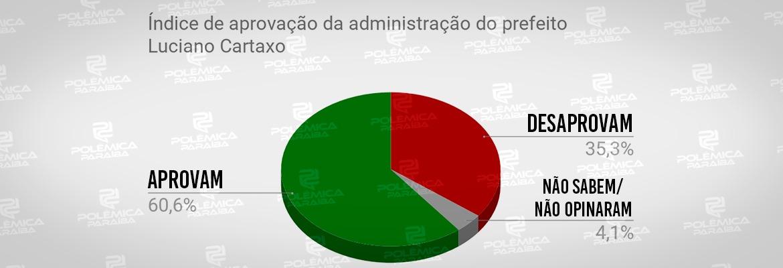 WhatsApp Image 2019 12 03 at 15.35.53 1 - APROVAÇÃO DE GOVERNO: Pesquisa PBAgora/Datavox mostra índice de satisfação governo de Luciano Cartaxo