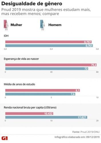 arte desigualdade genero 1  212x300 - Dados divulgados pelo Pnud apontam que mulheres estudam mais que os homens, mas possuem renda menor