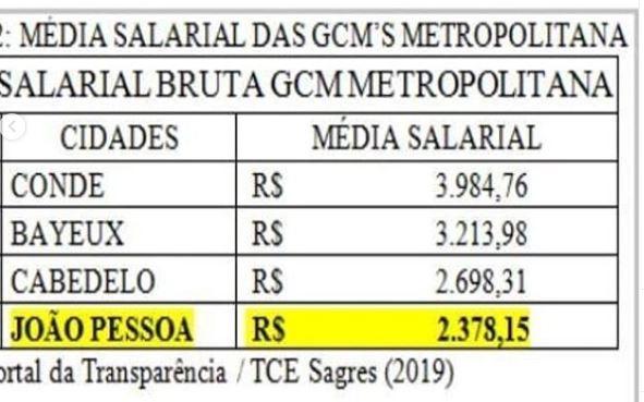 SALARIAL - AMEAÇA DE GREVE: Guardas Municipais criticam prefeito por não negociar e Julian Lemos diz que vai intermediar situação