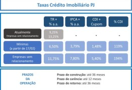 Caixa anuncia redução nas taxas do crédito imobiliário para pessoa jurídica