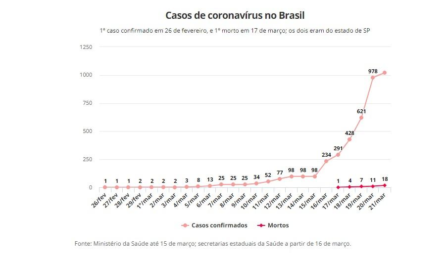 Capturari - COVID-19: Brasil tem 18 mortes e mais de 1 mil casos; CONFIRA OS ESTADOS