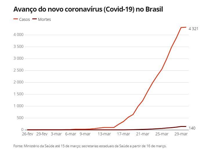 Capturarik - Brasil tem 4.321 infectados e 140 mortos; veja mapa e gráfico por estado