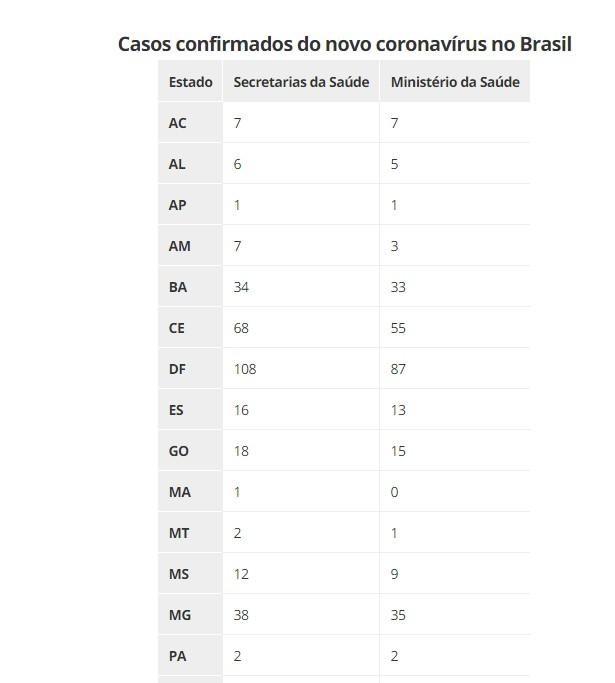 Capturarw - COVID-19: Brasil tem 18 mortes e mais de 1 mil casos; CONFIRA OS ESTADOS