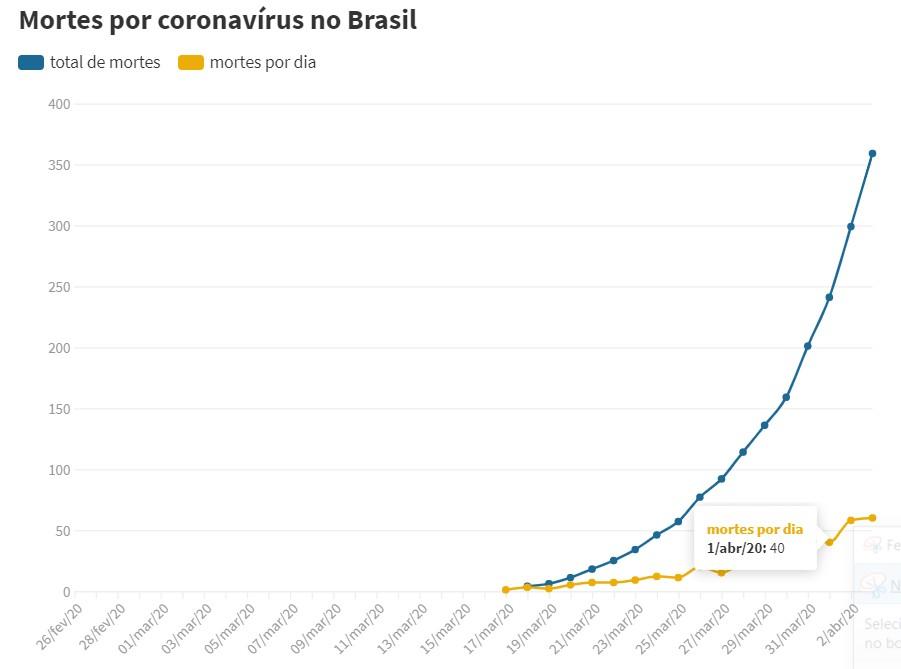 Coronavírus no Brasil: país tem 60 mortos em 24 h e 9.056 casos confirmados
