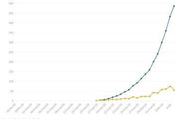 Capturar 27 - Coronavírus no Brasil: País tem 486 mortos e 11.130 casos oficiais