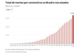 AVANÇO DA COVID-19: Brasil tem mais de 3,3 mil mortes e 50,4 mil casos